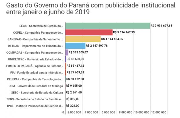 GOVERNO DO PARANÁ GASTOU R$ 155 MIL POR DIA EM PUBLICIDADE E PROPAGANDA NO 1º SEMESTRE